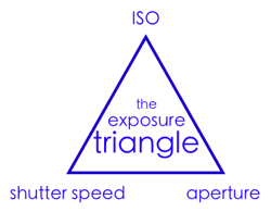 ISO-Triangle